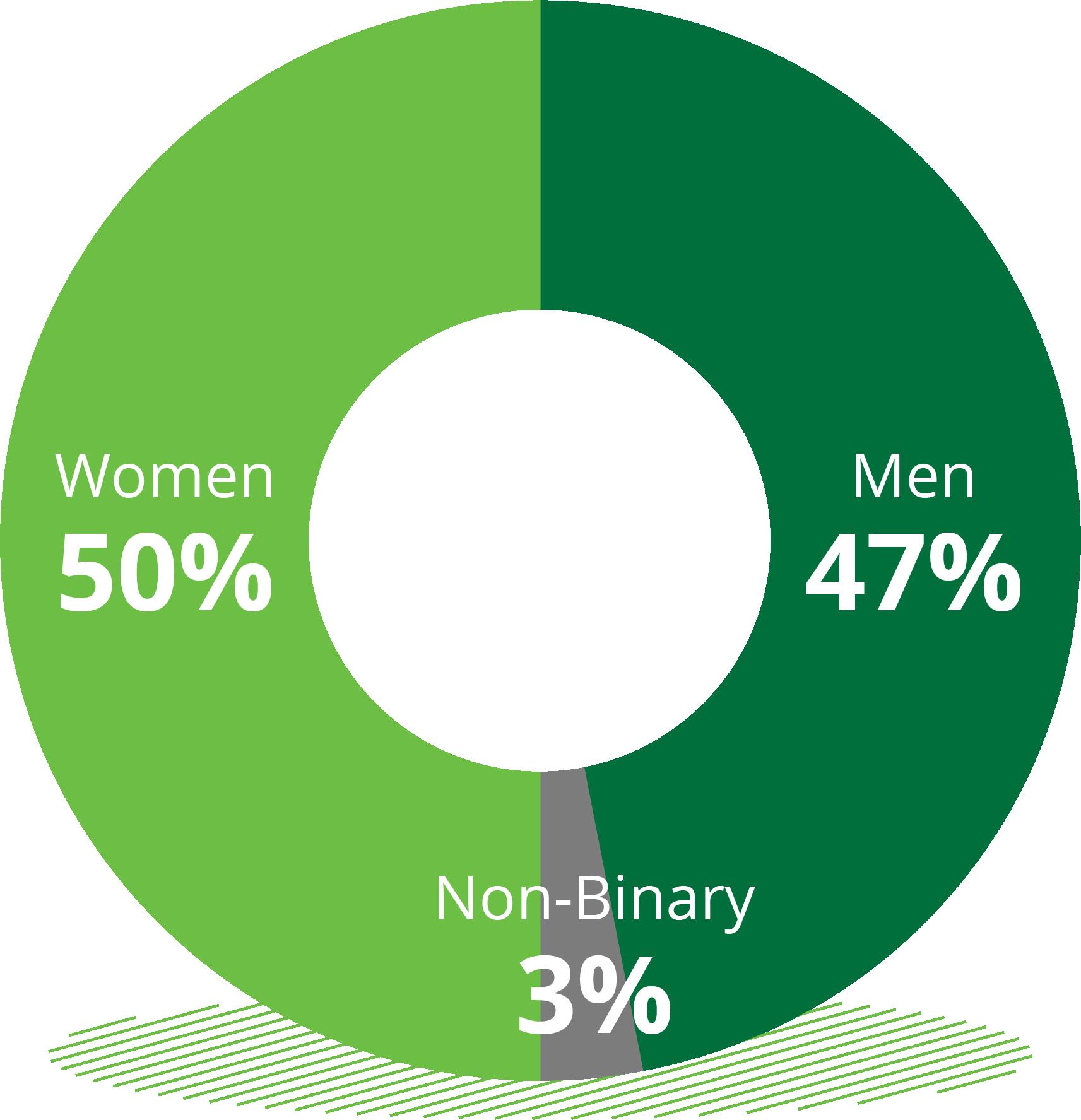 Women: 50%; Men: 47%; Non-binary: 3%